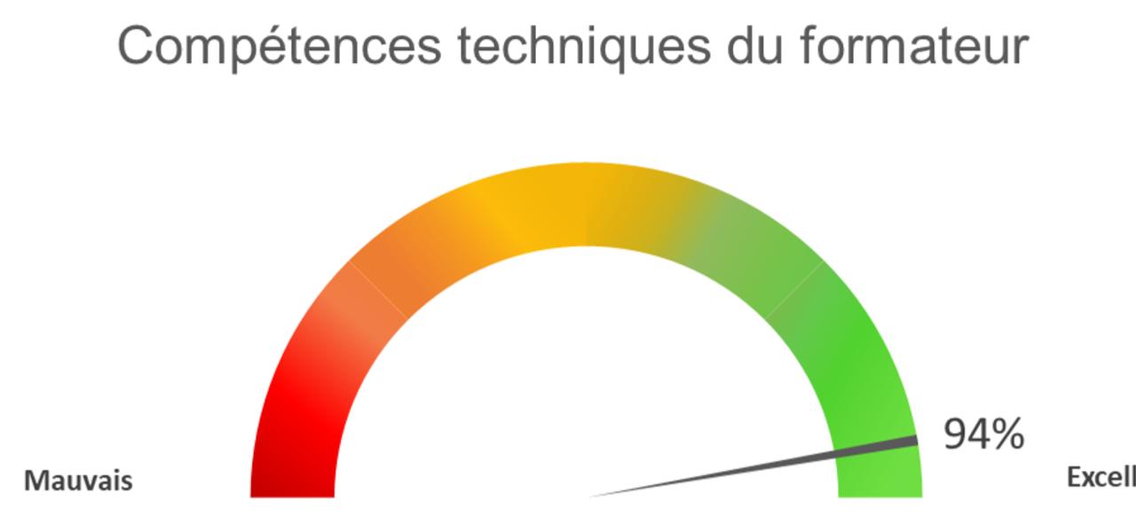 Competences Du Formateur 2021