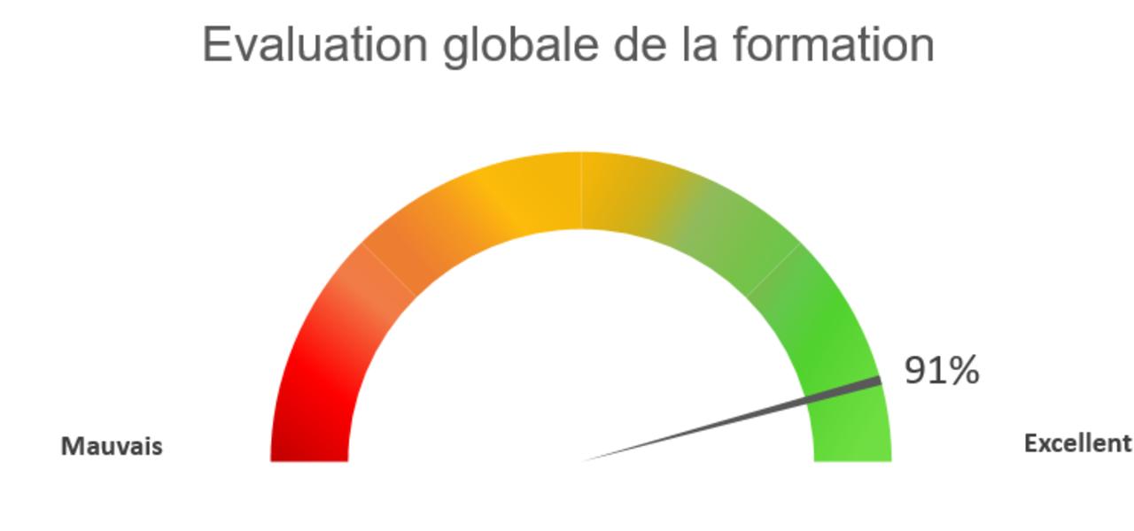 Evaluation Globale 2021