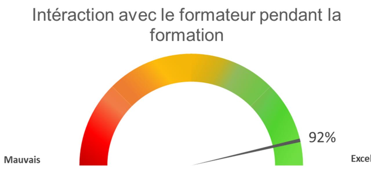 Interaction Avec Le Formateur 2021