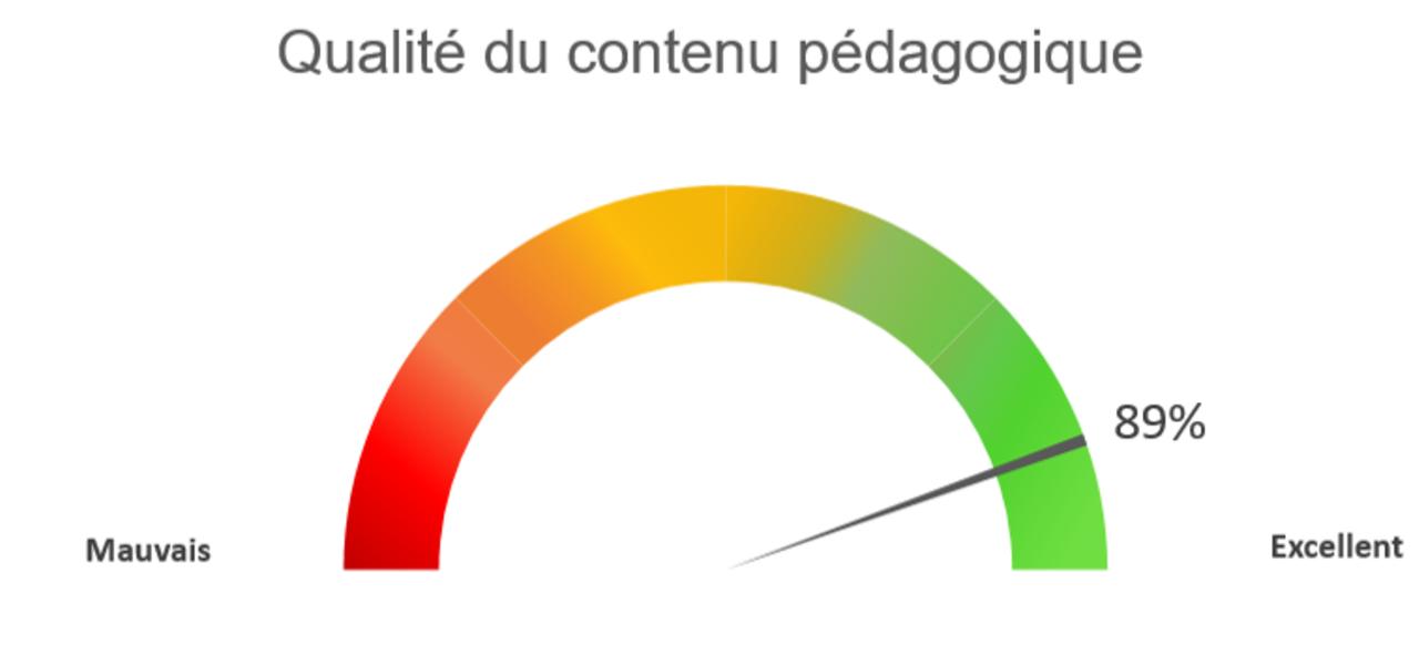Qualite Du Contenu Pedagogique 2021