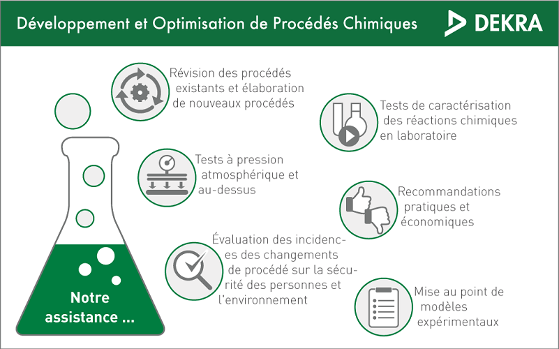 Dekra Process Safety Tests Reactions Chimiques